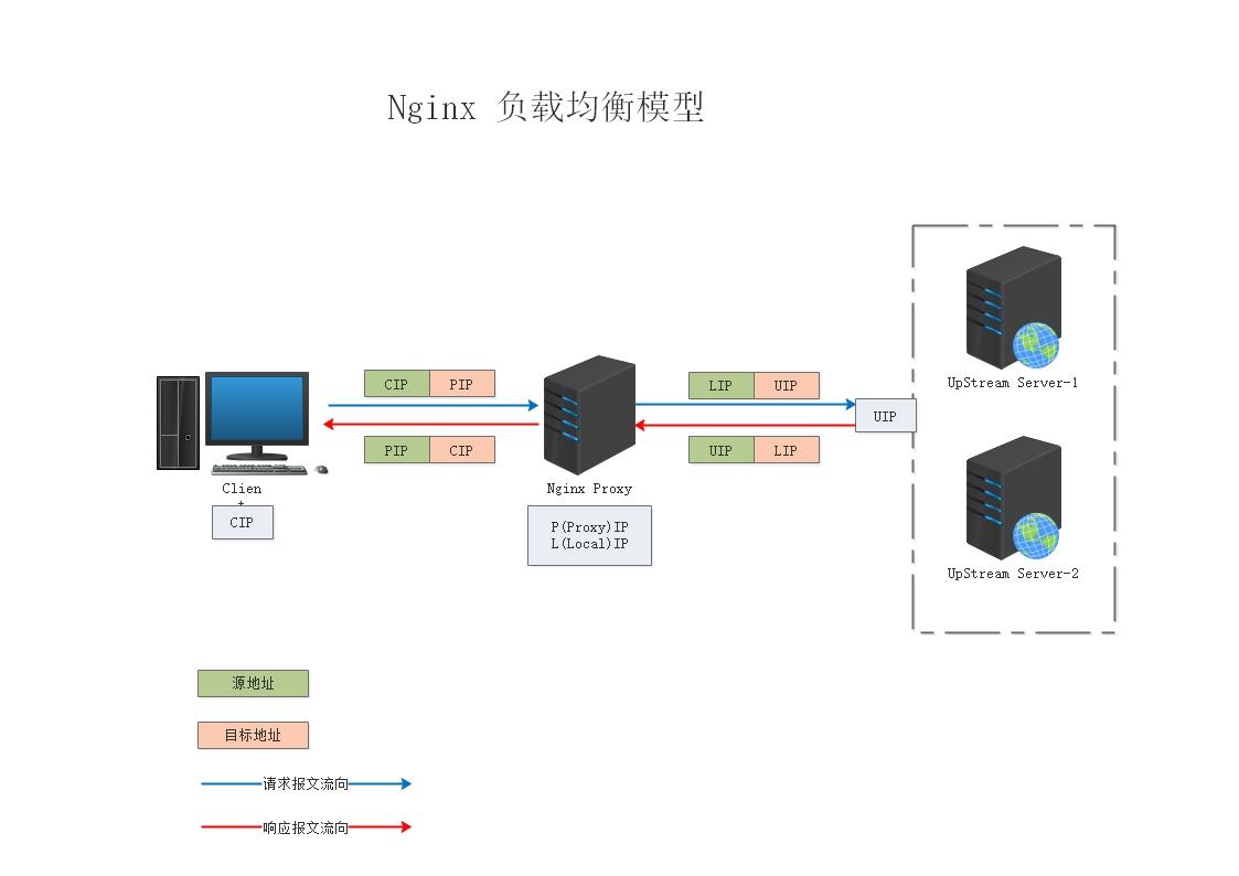 nginx负载均衡.jpg