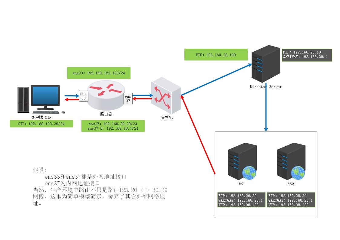LVS-dr模型不在同一个网段.jpg