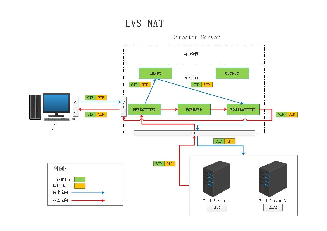 LVS-NAT.jpg